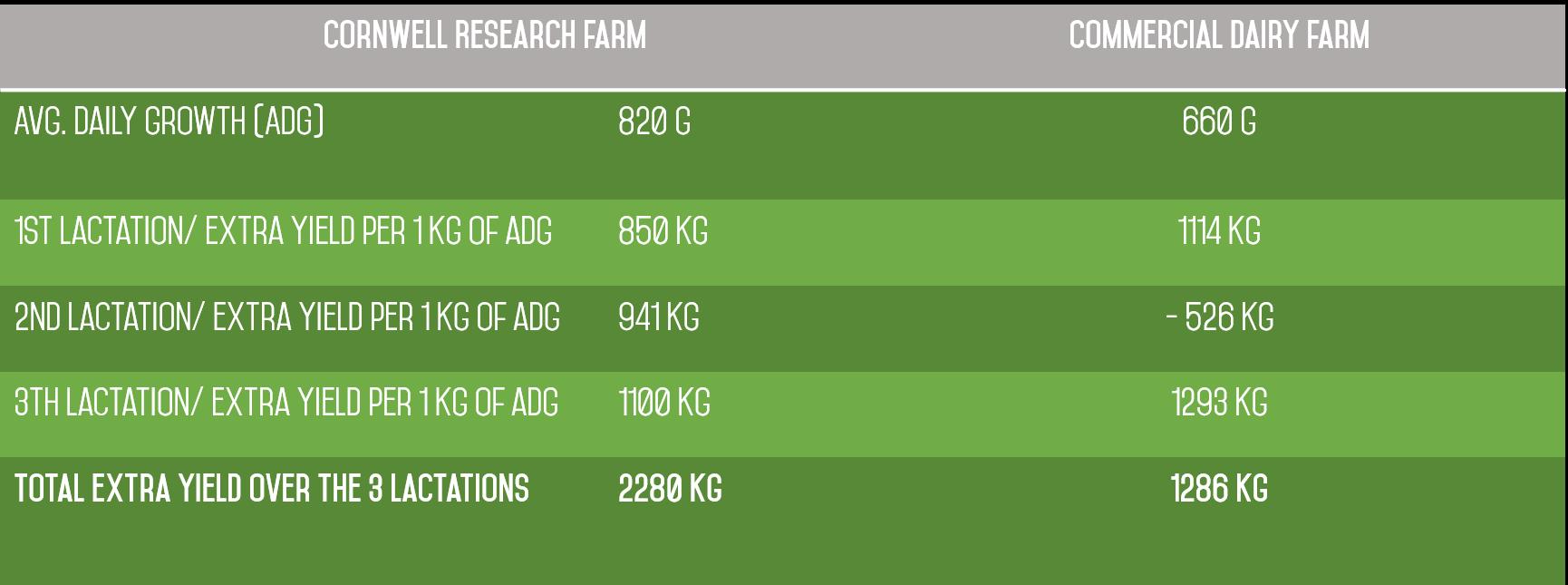 Total milk yield